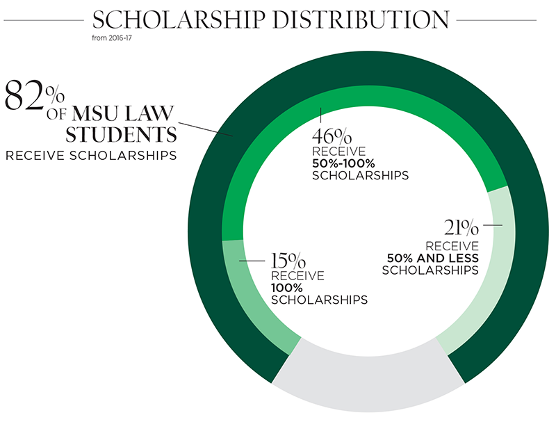 Scholarships For College Students 2016 >> Scholarships Costs Michigan State University College Of Law